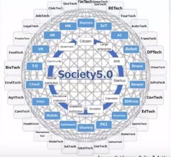 Sociedade 5.0